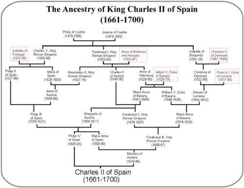 CharlesII_family_tree